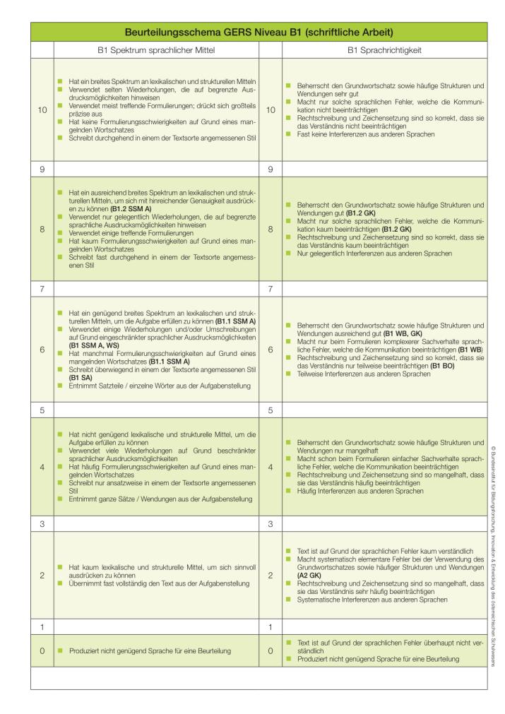 srdp_bewertungsraster_b1_2011-05-18_2